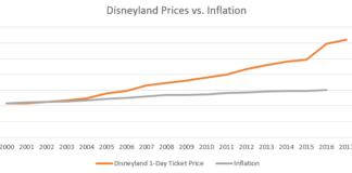 Disneyland ticket prices vs inflation